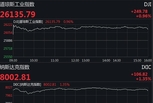 美三大股指全线上扬 道指涨近250点